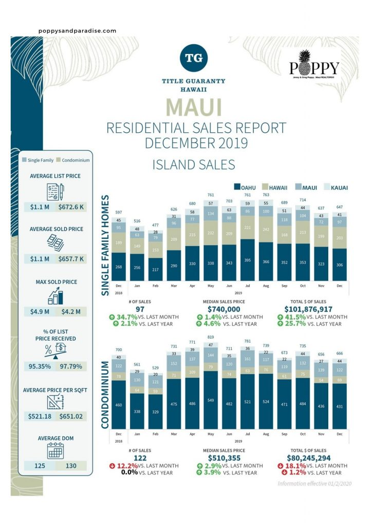 Maui Real Estate Statistics_GregPoppy_JennyPoppy